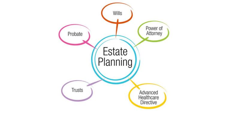 Importance of Estate Planning For Everyone!